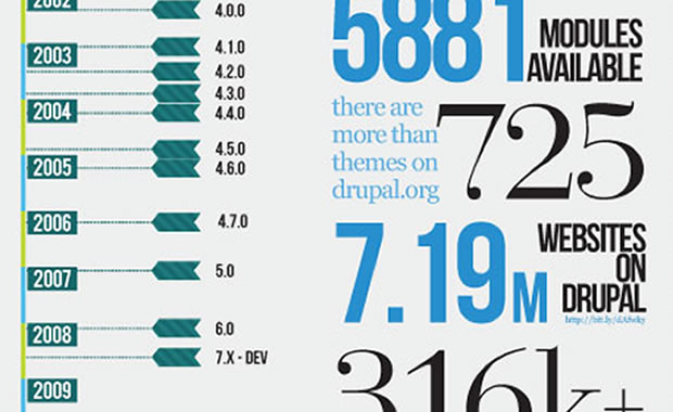 All you wanted to know about Drupal, but were afraid to ask