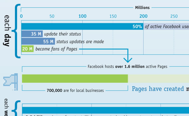The Facebook factbook