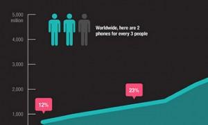 howpopularmobile-infographics