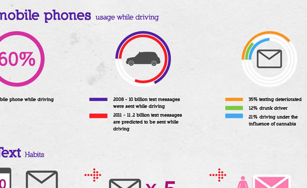 Statistics about mobile phone usage