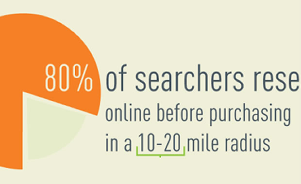 The power of local mobile search