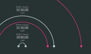 mobilecoupons-infographic