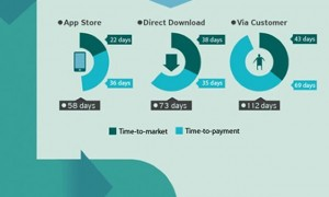 mobiledeveloper-infographic