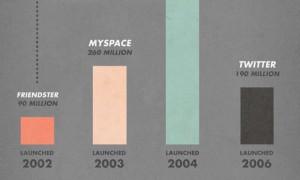 socialmediatimeline-infographic