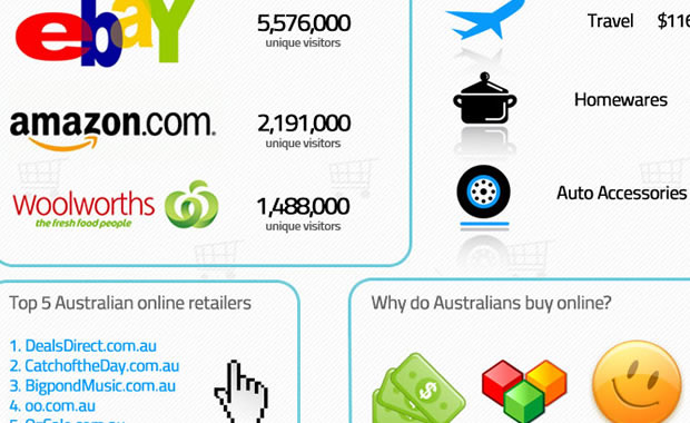 The smart Aussies who shop online (Infographic)