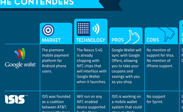 How mobile phones are becoming the new credit card (Infographic)
