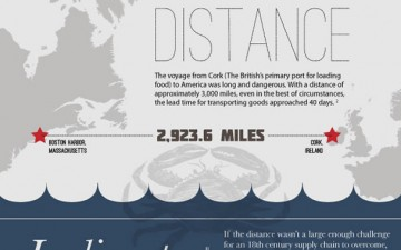 How logistics helped gain Americas freedom (Infographic)