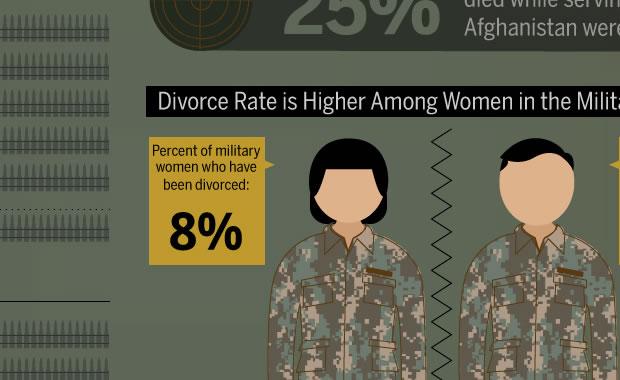 Women of war (Infographic)