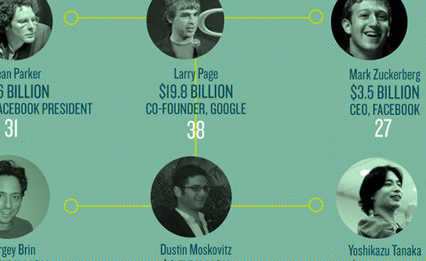 The rise of the young rich (Infographic)