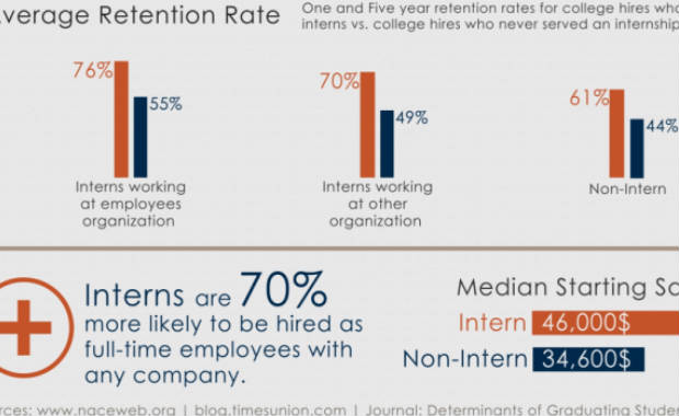 Are internships overrated? (Infographic)