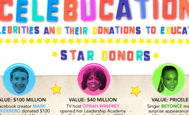 Celebrities and their donations to education (Infographic)