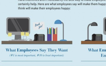 How are companies keeping their talent? (Infographic)