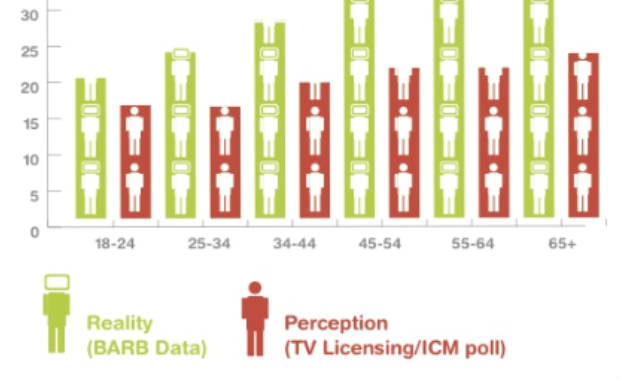 The changing way we're watching the box (Infographic)