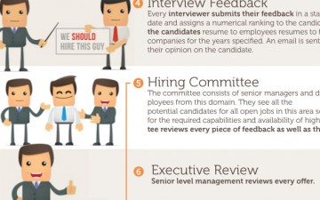 What it takes to get a job at Google (Infographic)