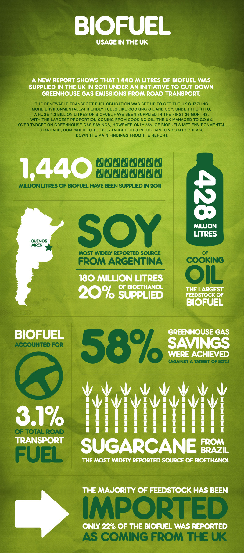 Biofuel usage in the UK (Infographic)