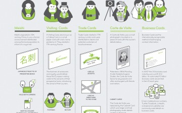 The Evolution of Business Cards (Infographic)
