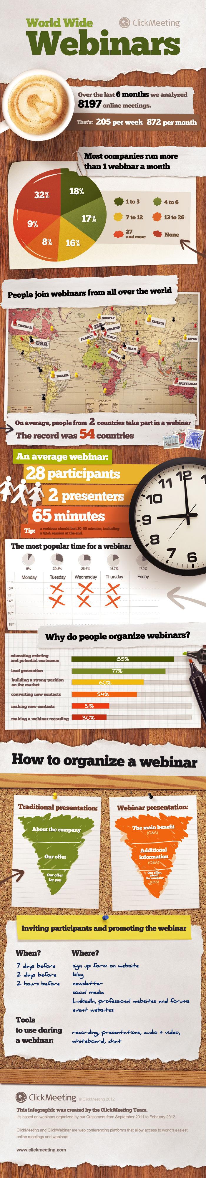 Worldwide Webinars (Infographic)