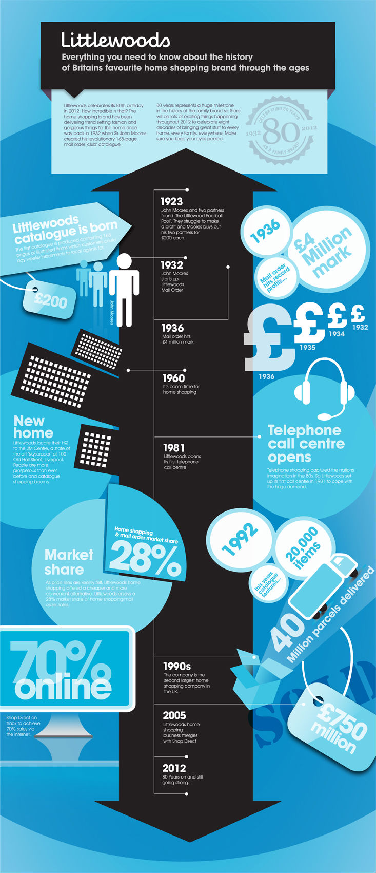 Littlewoods Through The Ages (Infographic)