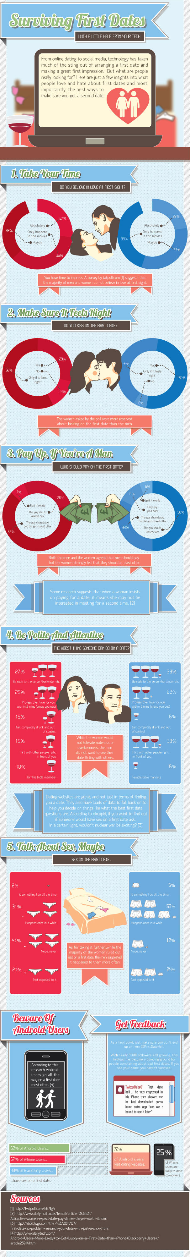 First Date Survival Guide (Infographic)
