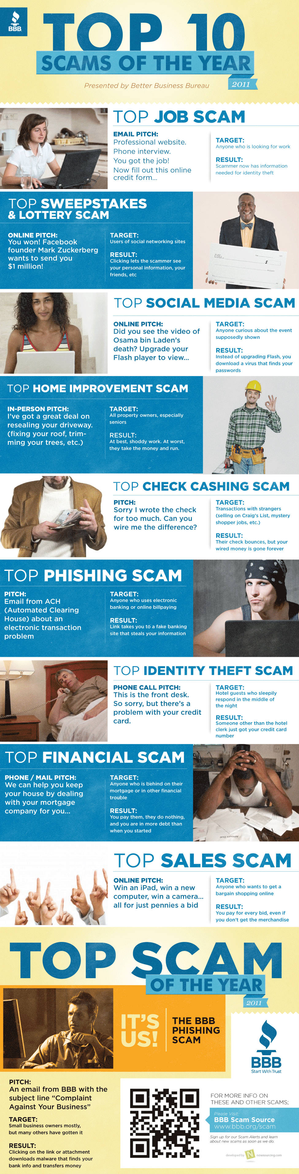 Top 10 Scams of the Year 2011 (Infographic)