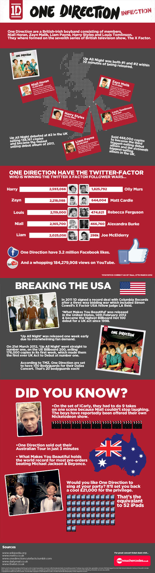 One Direction Infection (Infographic)