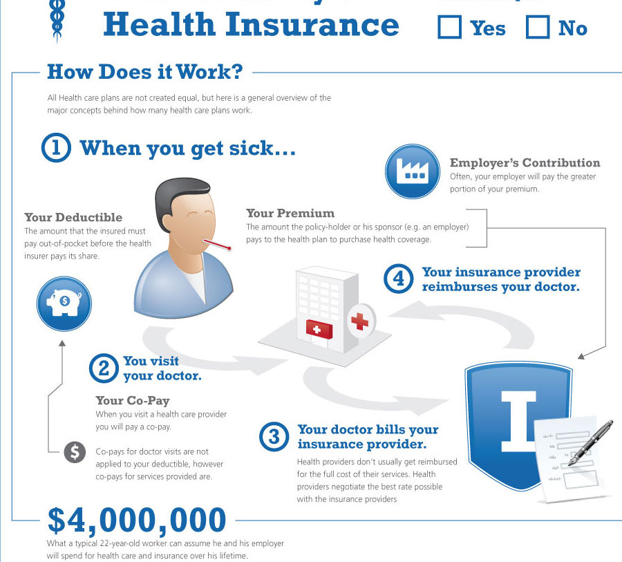 Anatomy of Health Insurance (Infographic)