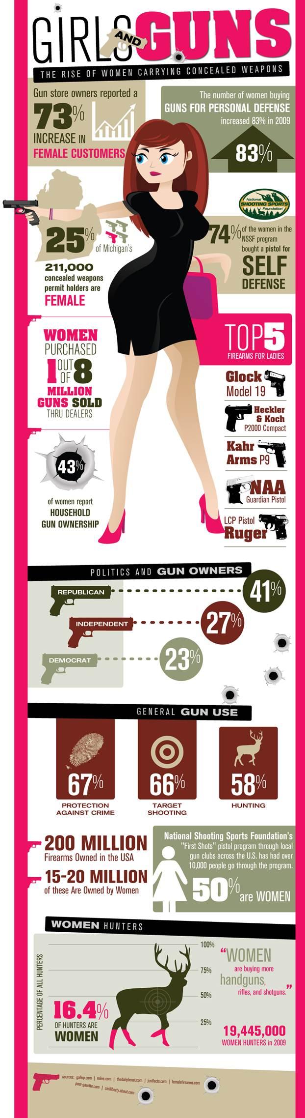 rise of women