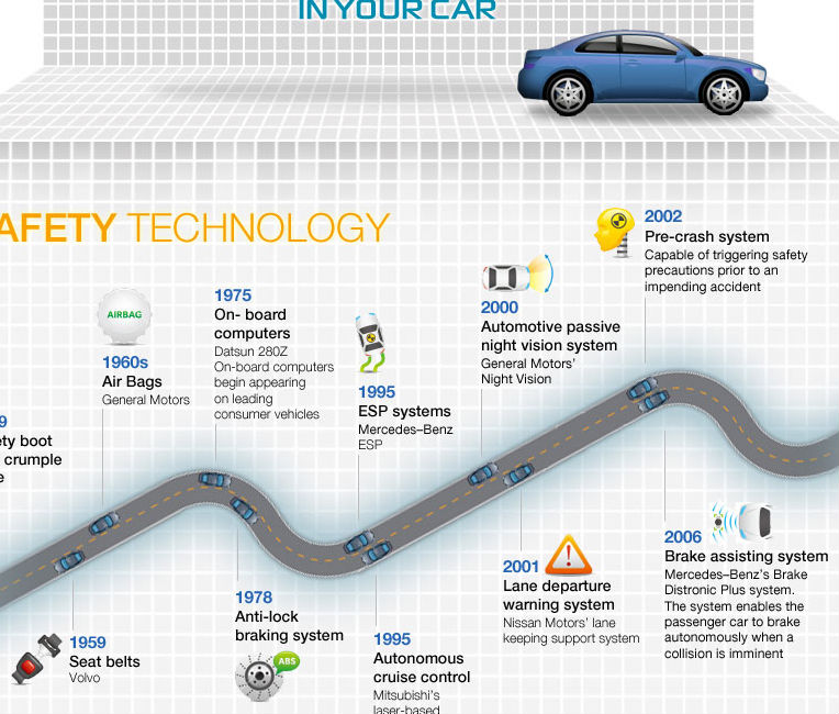 Car Digital Technology (Infographic)