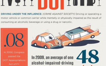 Anatomy of a DUI (Infographic)