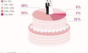 confetti-wedding-report-2012