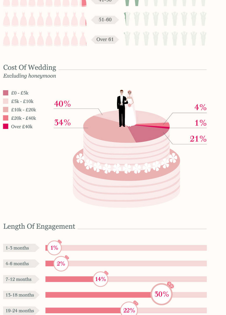 Wedding Report 2012 (Infographic)