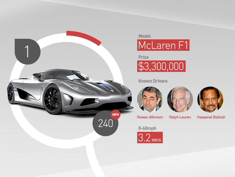 World's Most Expensive Cars (Infographic)