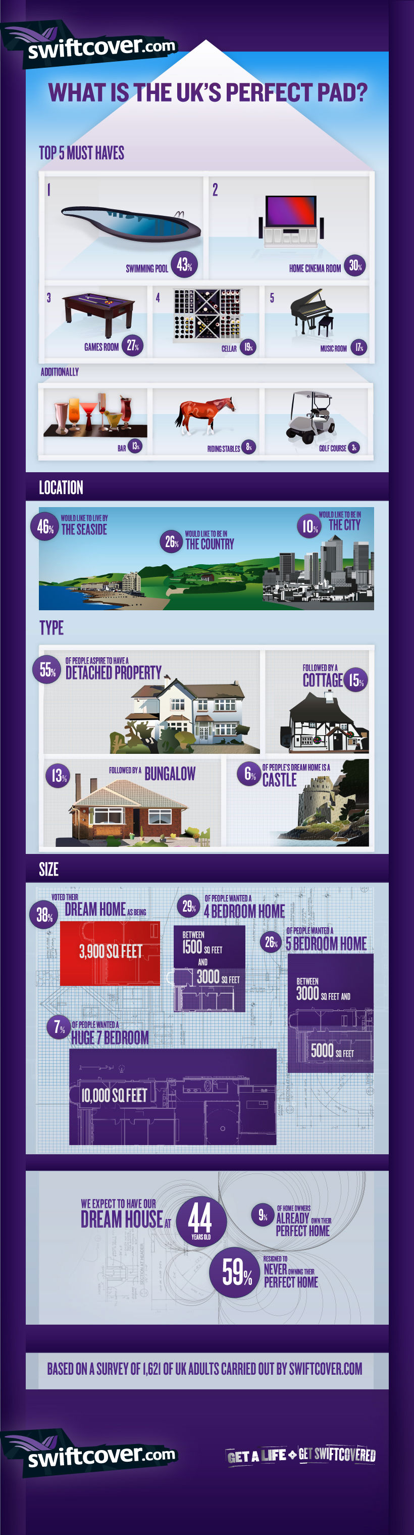 The Perfect Pad (Infographic)