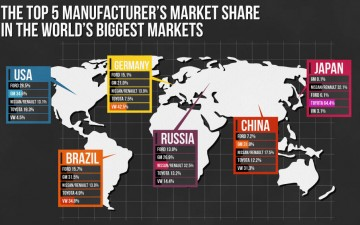 2011 Global Car Sales Statistics (Infographic)