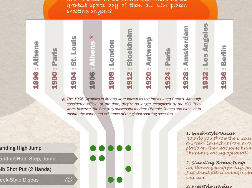 50 Olympic Events You Won't See At London 2012 (Infographic)