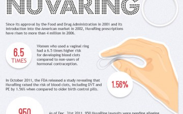 Blood Clots Caused by Birth Control (Infographic)