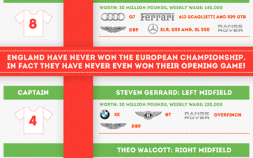 The Cars Of England's Football Stars (Infographic)