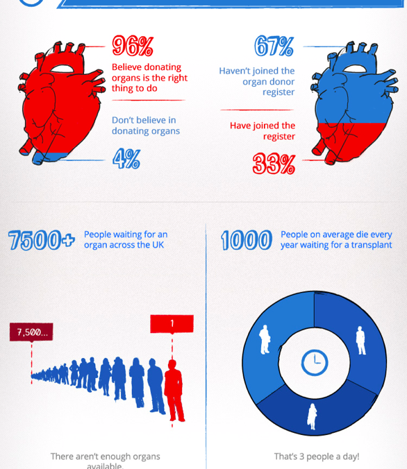 Organ Donation Facts & Figures (infographic)