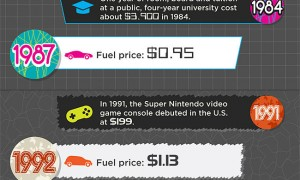 gas-prices-infographic