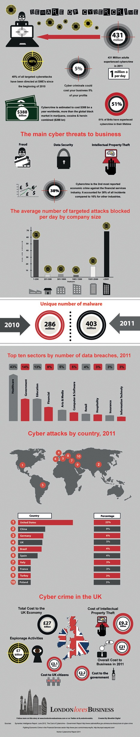Beware of Cyber Crime (Infographic)