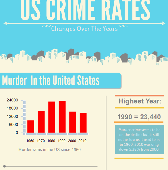 US Crime Rates Over The Years (Infographic)