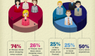 Women and Men, When they are shopping for Furniture (Infographic)