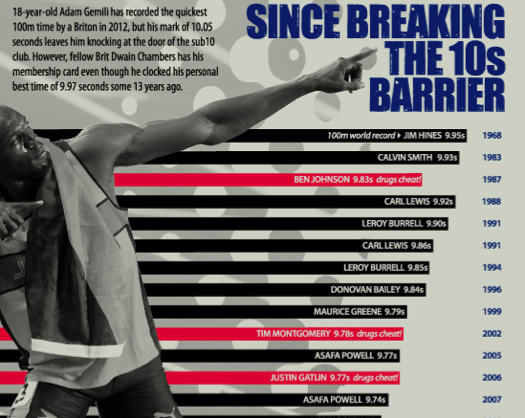 2012 Olympics – The Evolution of Sprinting (Infographic)