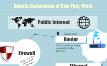 Computer Networks & How They Work (Infographic)
