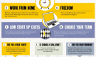 A mini guide to starting your own business (Infographic)