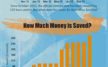 What Do Interest Rate Cuts Mean For Australian Families? (Infographic)