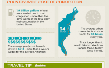 The Cost of Traffic Congestion (Infographic)