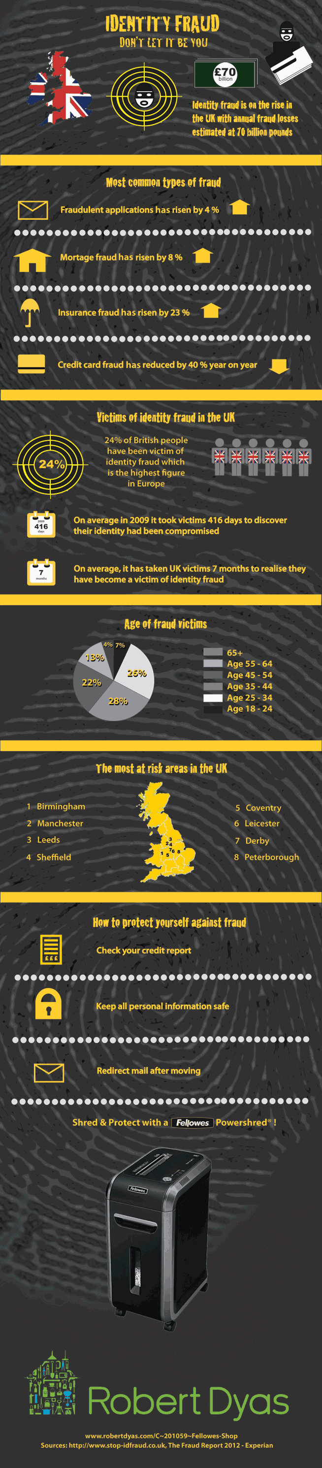 Identity Fraud – don't let it be you… (Infographic)