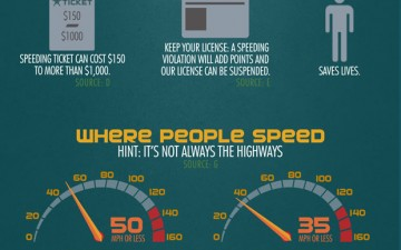 Dangers of Speeding While Driving (Infographic)