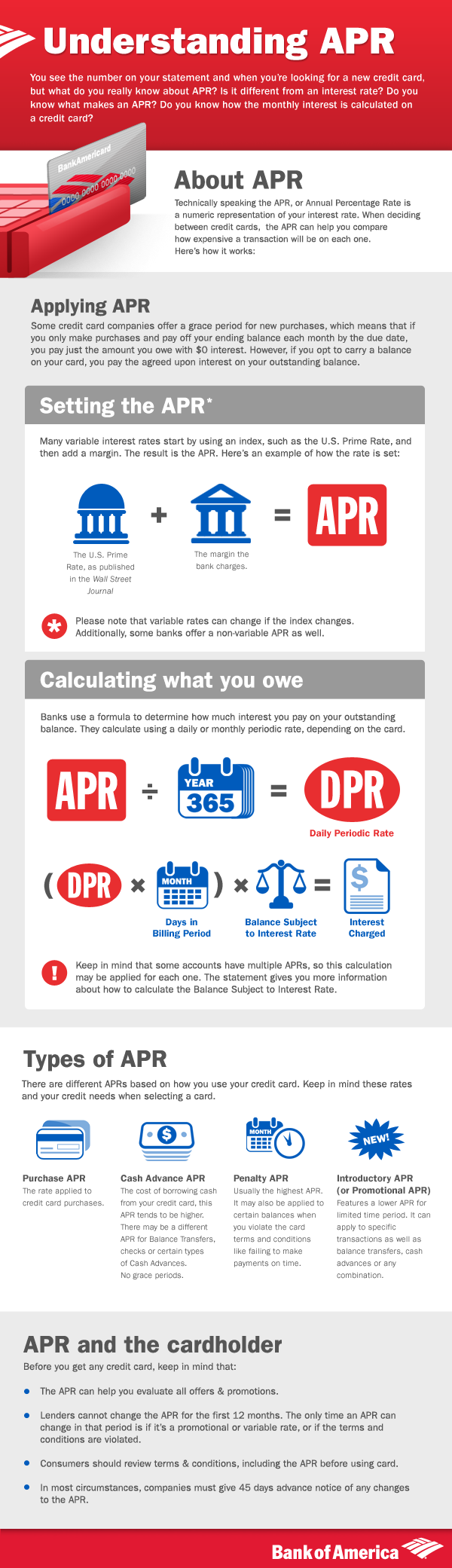 What is APR? (Infographic)